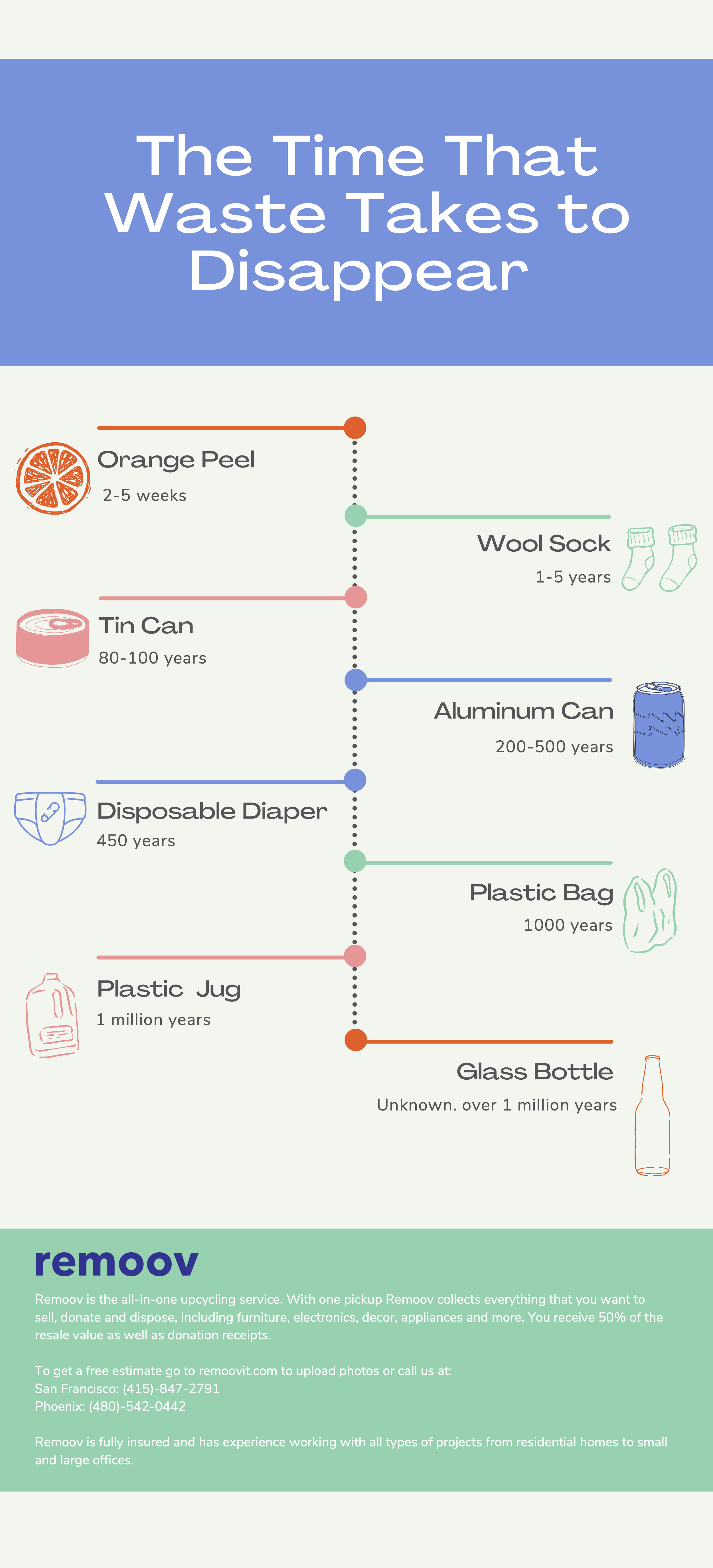 Infographic - The Time That Waste Takes to Disappear